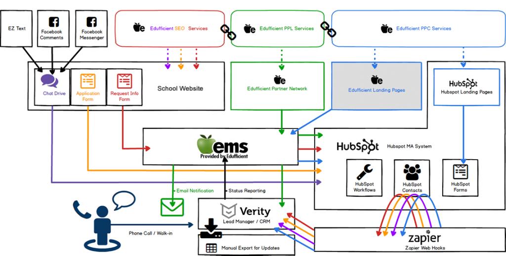 Lead Management Platform Integrations