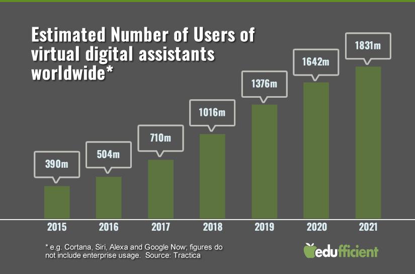 voice search digital assistants