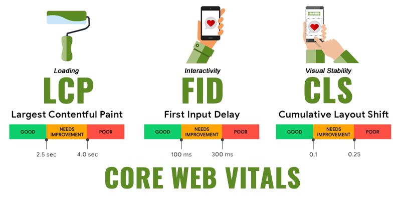 core web vitals ranking factors